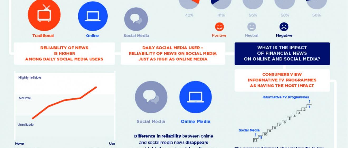 Impacto de Social Media