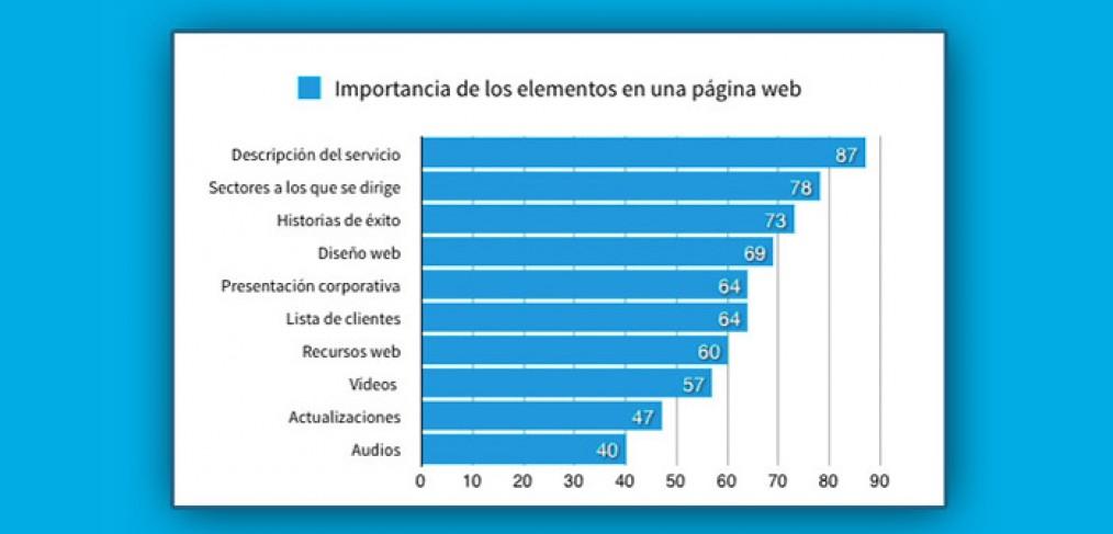 importancia-elementos-enuna-pagina-web