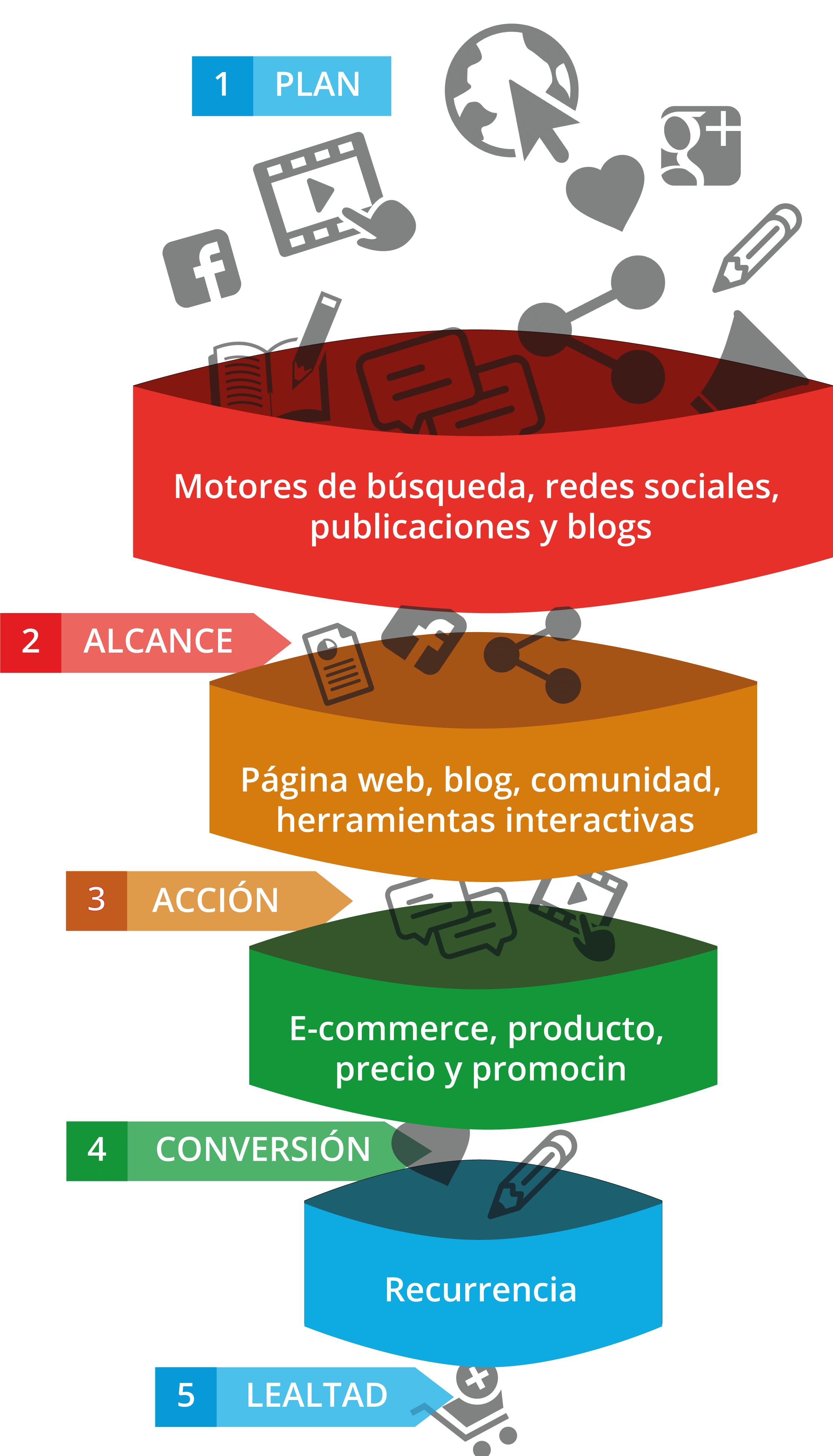 plantilla-plan-de-marketing - Marketing Digital, Desarrollo Web ...